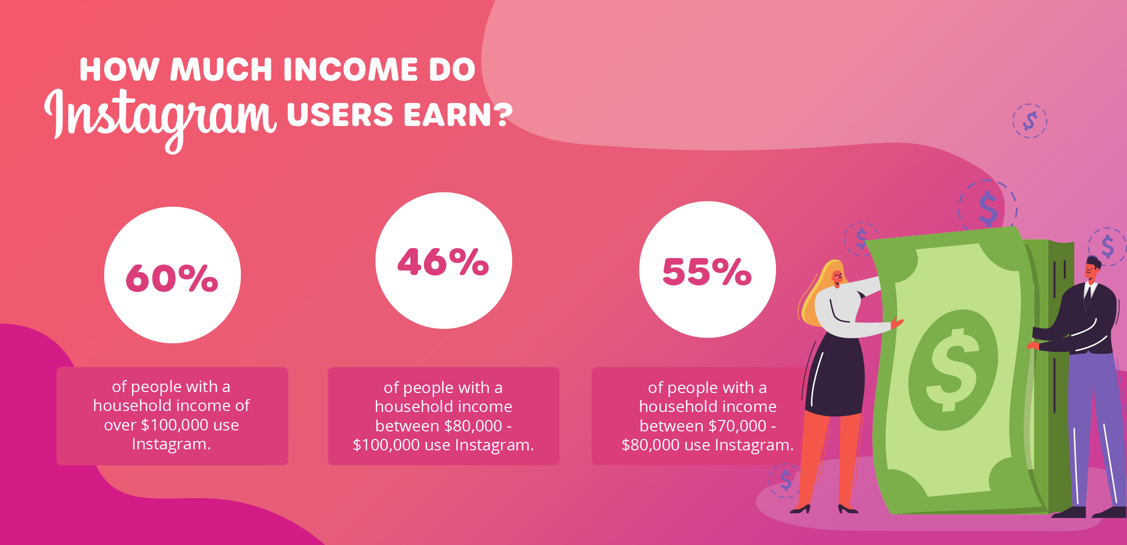 how-much-income-do-instagram-users-earn